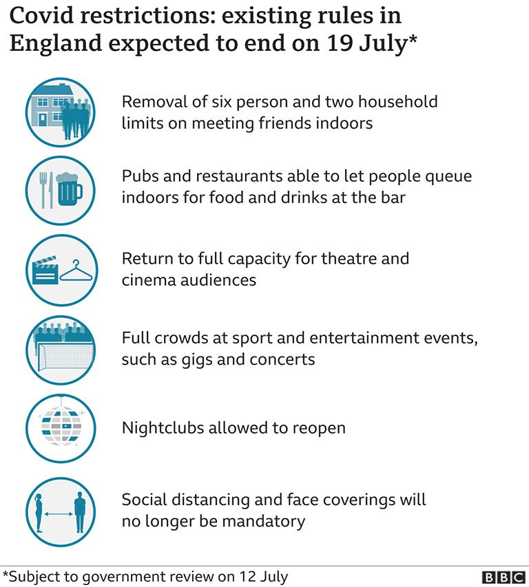 19th July easing of COVID restrictions in England